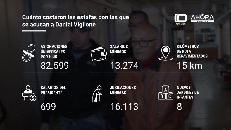 Dictarán sentencia en el juicio contra Daniel Viglione por estafas millonarias