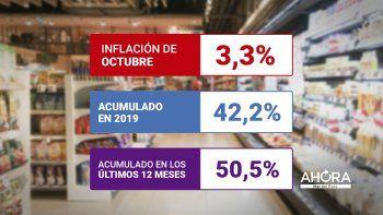 La inflación de octubre fue de 3